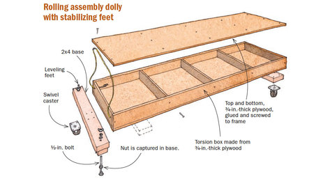 Rolling Assembly Dolly with Stabilizing Feet