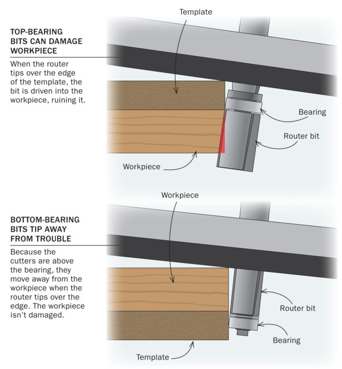 Use a Bottom-Bearing Bit for Template Routing - FineWoodworking
