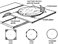 Cutting Circles On The Tablesaw Finewoodworking