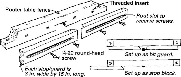 Combination router table bit guard and stops finewoodworking long pieces of hardwood to the fence of my router table each piece is mitered on the end closest to the bit and attaches to the fence with greentooth Images