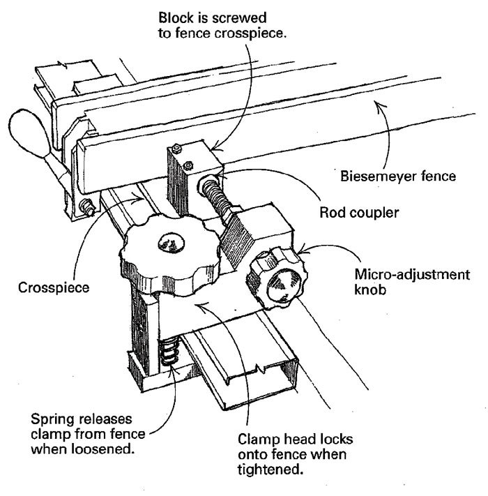 A Micro Adjustment For The Saw Fence