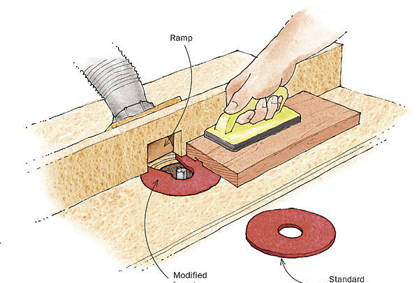 Ramp up your router table dust collection finewoodworking a standard router table dust collection setup works well when the cut is along the inner edge because wood chips are easily sucked into the fence opening keyboard keysfo Image collections