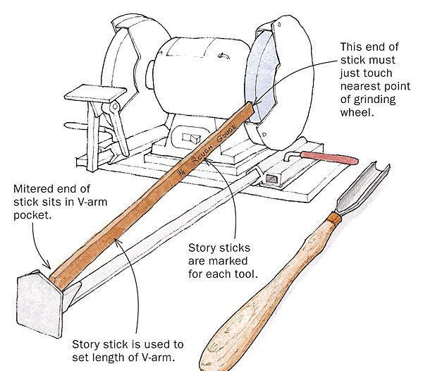 Story sticks speed setup for sharpening turning tools