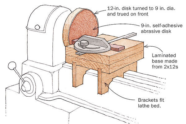 Start With The Sanding Disk Mount A Square Piece Of 2x12 Or Plywood Lamination To Steel Faceplate Turn 9 In Dia Flatten Face
