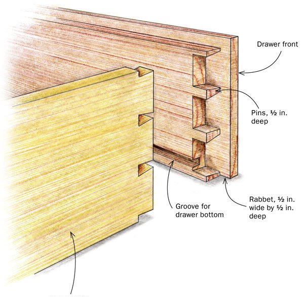 Cutting Half Blind Dovetails Tails First Finewoodworking