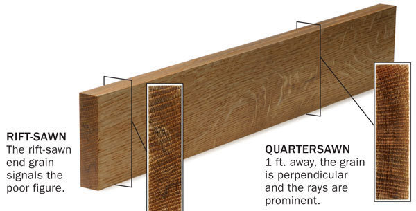 Understanding Quartersawn Figure Finewoodworking