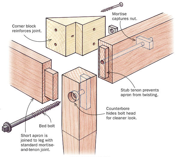 Use Bed Bolts For A Knock Down Table Finewoodworking