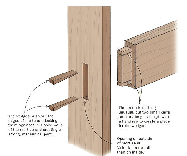 Wedged tenons are stronger with sloped mortises - FineWoodworking