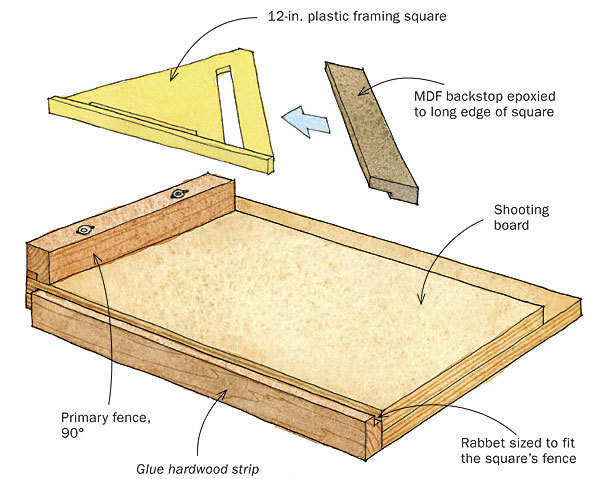 Shooting Board for Miters