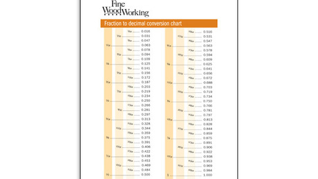 photo about Printable Fractions to Decimals Chart titled Portion-toward-Decimal Conversion Chart - FineWoodworking
