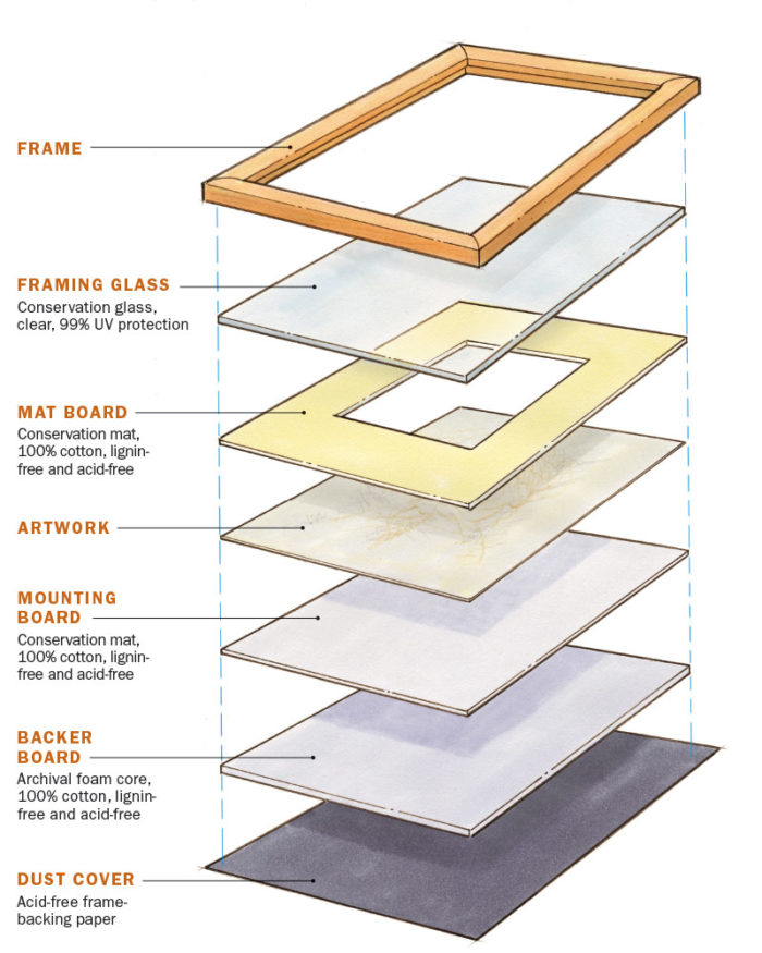 Fundamentals: How to frame a picture - FineWoodworking