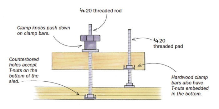 tablesaw sled clamps