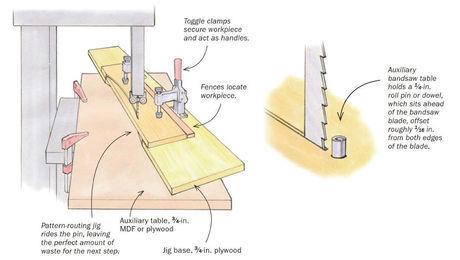 Woodworking Jigs - FineWoodworking