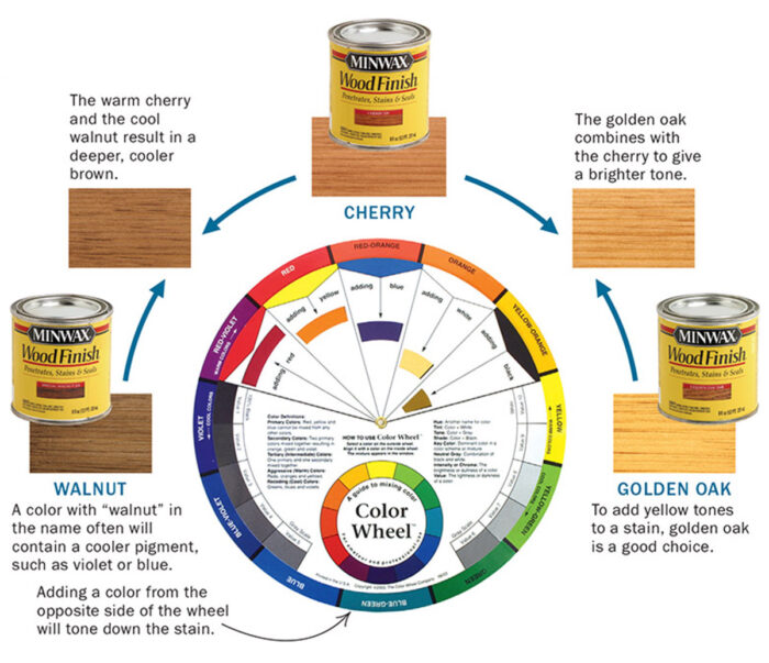 A color wheel showing the process of dialing in a stain color.