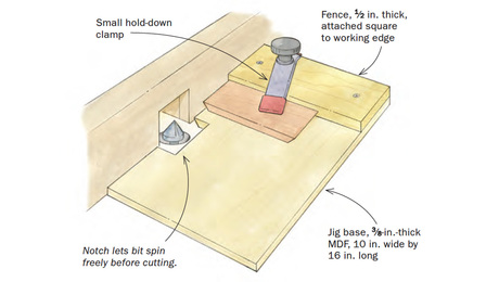 miter on router table