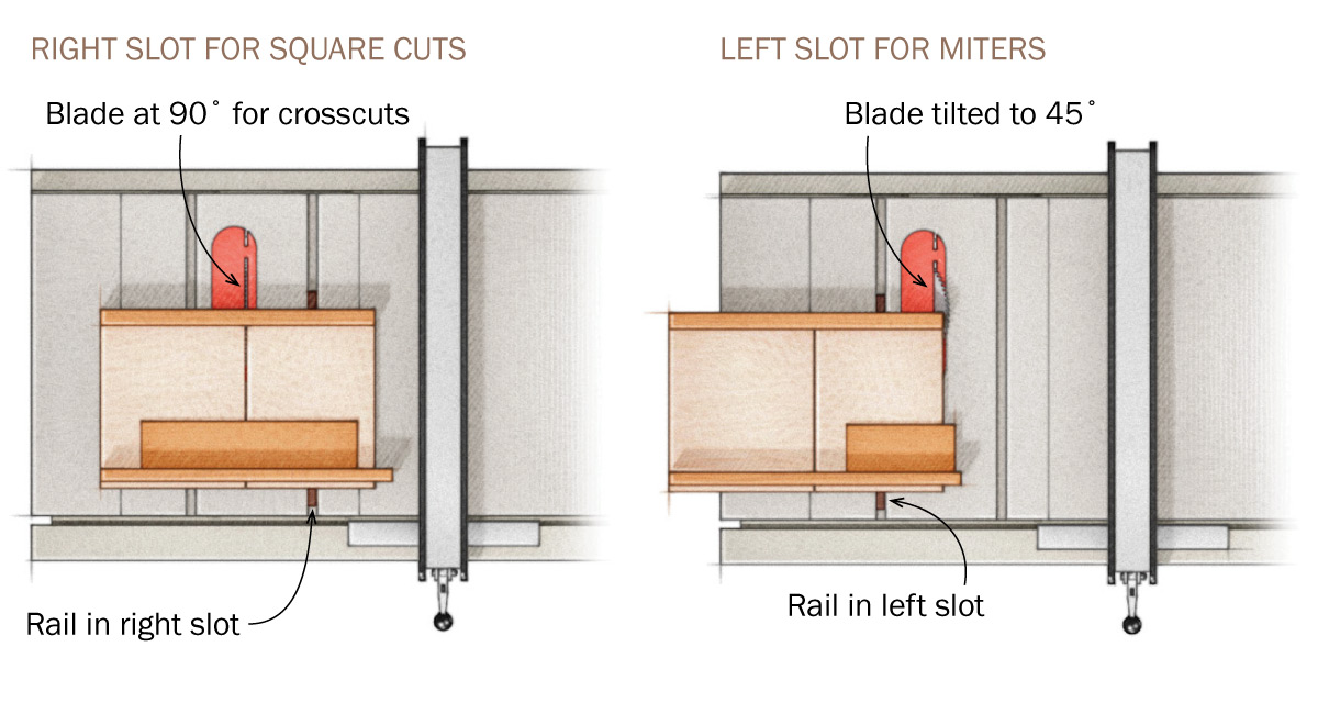 using sled for square cuts vs miters