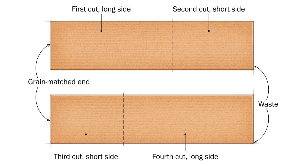 Cutting sequence