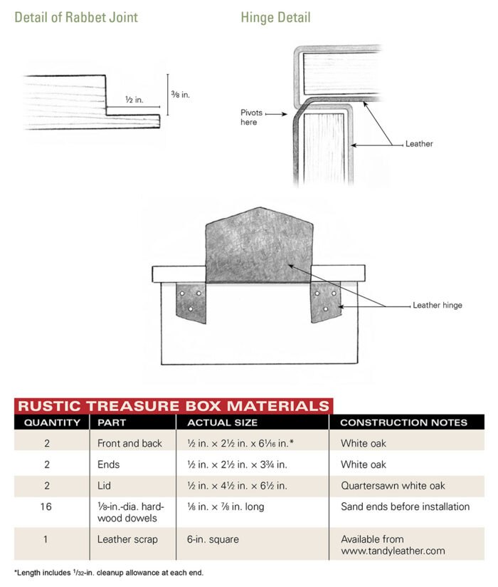 Diagram labeling box materials