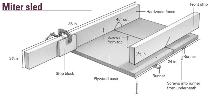Diagram showing construction and size specifications of the miter sled