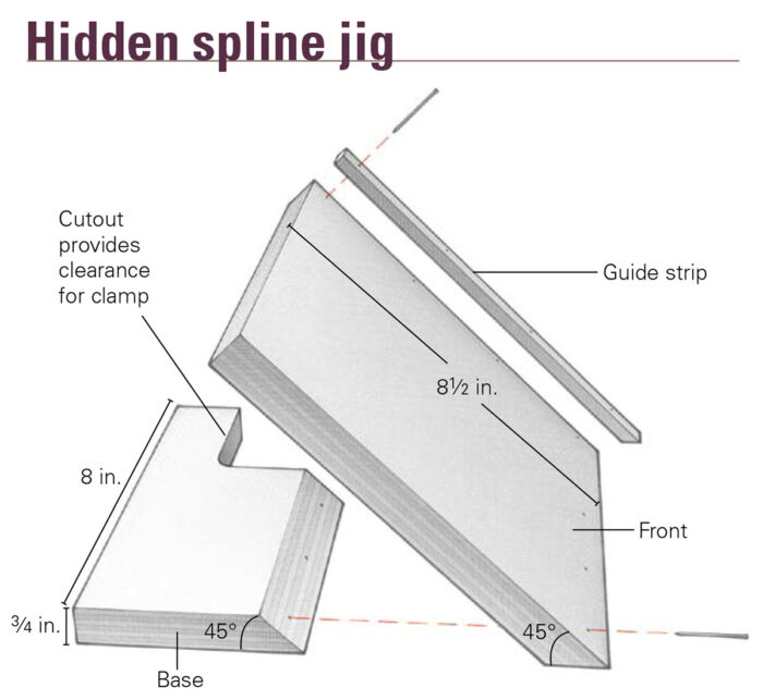 Diagram showing construction and size specifications of the hidden spline jig