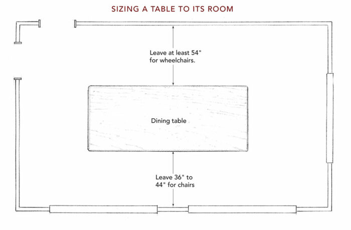 Sizing a table to its room