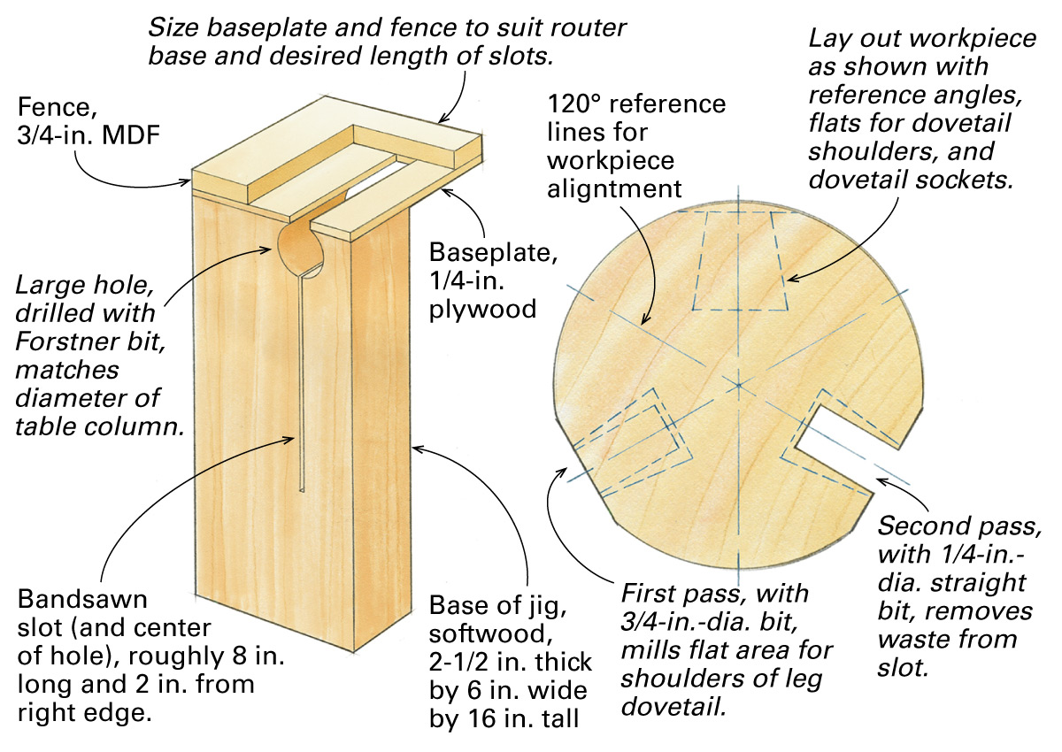 jig for three-legged table