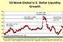World Dollar Liquidity Image