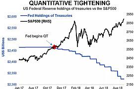 Quantitative Tightening (QT)