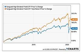 Vanguard High Dividend Yield ETF