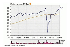 Vanguard Intermediate-Term Corporate Bond ETF