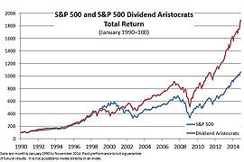 S&P 500 Dividend Aristocrats ETF