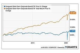 Vanguard Short-Term Corporate Bond ETF