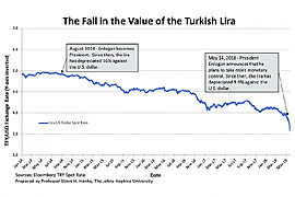 Lira Collapse of 2017 to 2018