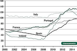 EU Quantitative Easing