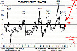 30 Year Commodity Cycle