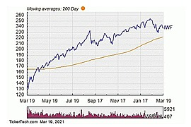 iShares Russell 1000 Growth ETF