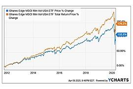 iShares Edge MSCI Min Vol USA ETF