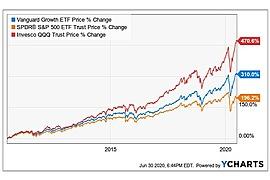 Vanguard Growth ETF