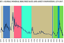 1981 to ??? Bond Bull Market