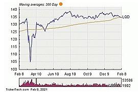 iShares iBoxx $ Investment Grade Corporate Bond ETF