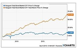Vanguard Total Bond Market ETF