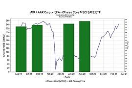 iShares Core MSCI EAFE ETF