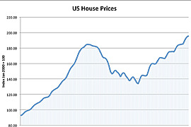 2002 to 2007 Housing & Credit Boom