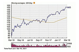 iShares Russell 1000 Value ETF