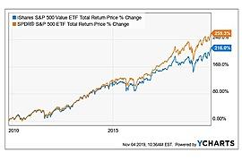 iShares S&P 500 Value ETF