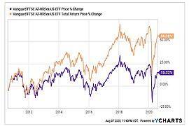 Vanguard FTSE All-World ex-US ETF