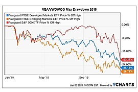 Vanguard FTSE Developed Markets ETF