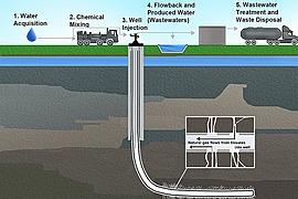 Fracking - Industry