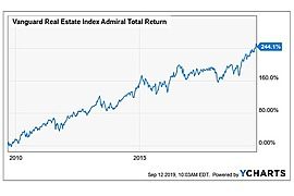 Vanguard Real Estate Index Fund