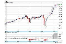 Vanguard Extended Market VIPERs ETF